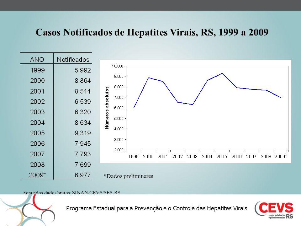 Programa Estadual para a Prevenção e o Controle das Hepatites Virais Coeficiente de Detecção de Hepatites Virais A, B e C, RS, 1999 a 2009 (por 100.000 habitantes) Fonte dos dados brutos: SINAN/CEVS/SES-RS *Dados preliminares