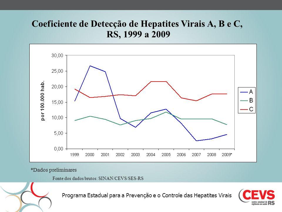 Programa Estadual para a Prevenção e o Controle das Hepatites Virais Coeficiente de Detecção de Hepatites Virais A, B e C, por faixa etária, RS 2009* Fonte dos dados brutos: SINAN/CEVS/SES-RS *Dados preliminares