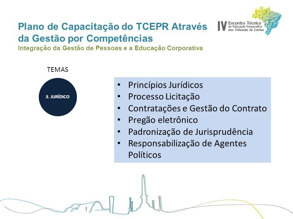 Plano de Capacitação do TCEPR Através da Gestão por Competências Integração da Gestão de Pessoas e a Educação Corporativa TEMAS Princípios Jurídicos P