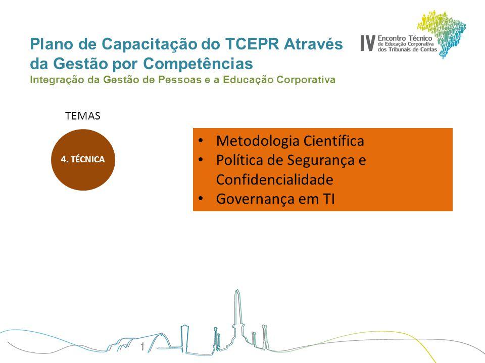 Plano de Capacitação do TCEPR Através da Gestão por Competências Integração da Gestão de Pessoas e a Educação Corporativa TEMAS Metodologia Científica