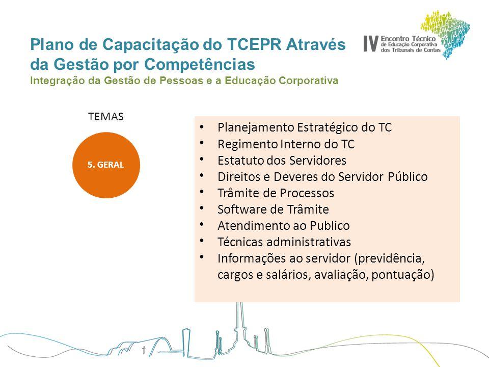 Plano de Capacitação do TCEPR Através da Gestão por Competências Integração da Gestão de Pessoas e a Educação Corporativa TEMAS 5. GERAL Planejamento