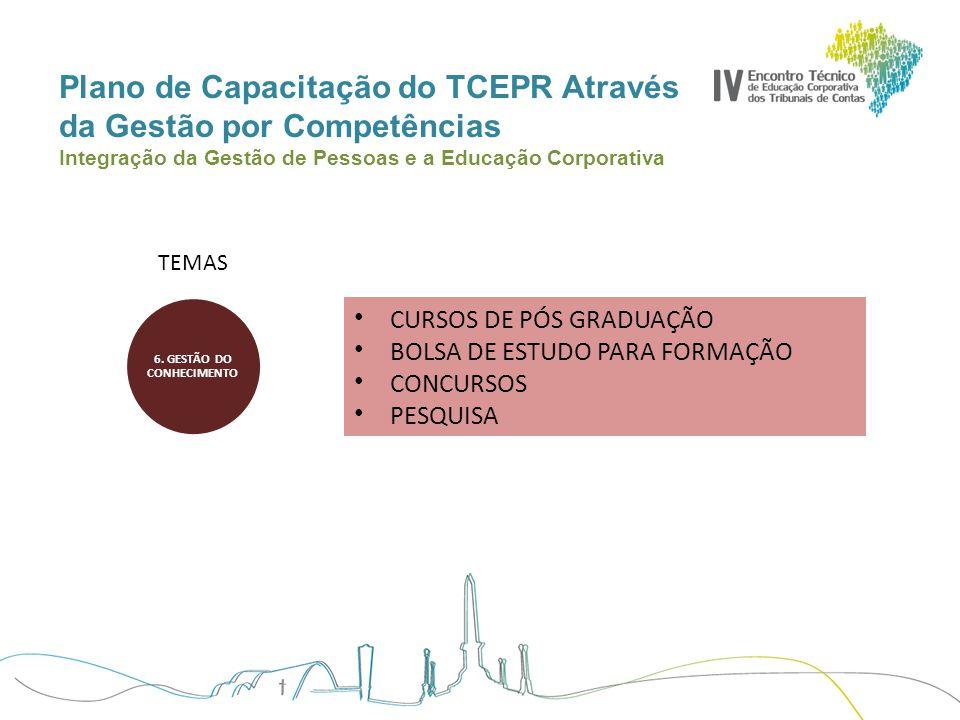 Plano de Capacitação do TCEPR Através da Gestão por Competências Integração da Gestão de Pessoas e a Educação Corporativa TEMAS CURSOS DE PÓS GRADUAÇÃ
