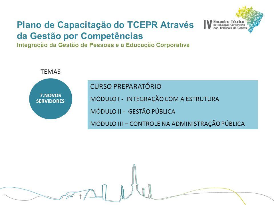 Plano de Capacitação do TCEPR Através da Gestão por Competências Integração da Gestão de Pessoas e a Educação Corporativa TEMAS CURSO PREPARATÓRIO MÓD