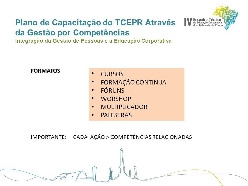 Plano de Capacitação do TCEPR Através da Gestão por Competências Integração da Gestão de Pessoas e a Educação Corporativa FORMATOS CURSOS FORMAÇÃO CON