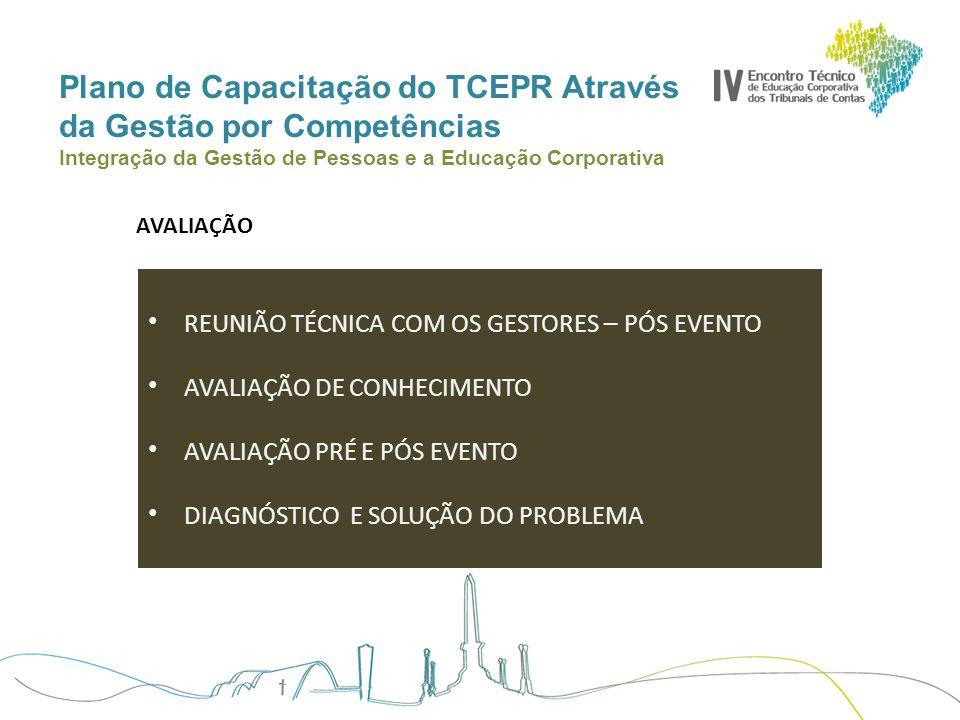 Plano de Capacitação do TCEPR Através da Gestão por Competências Integração da Gestão de Pessoas e a Educação Corporativa AVALIAÇÃO REUNIÃO TÉCNICA CO