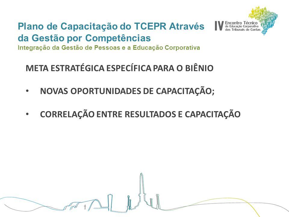 Plano de Capacitação do TCEPR Através da Gestão por Competências Integração da Gestão de Pessoas e a Educação Corporativa META ESTRATÉGICA ESPECÍFICA