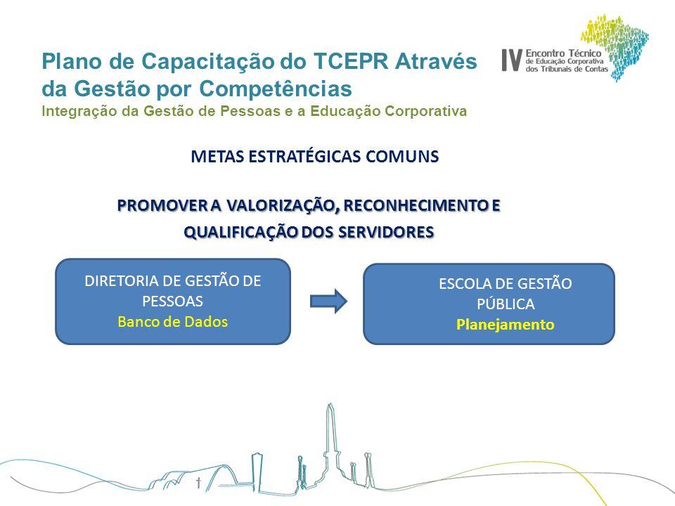 Plano de Capacitação do TCEPR Através da Gestão por Competências Integração da Gestão de Pessoas e a Educação Corporativa TEMAS CURSOS DE PÓS GRADUAÇÃO BOLSA DE ESTUDO PARA FORMAÇÃO CONCURSOS PESQUISA 6.