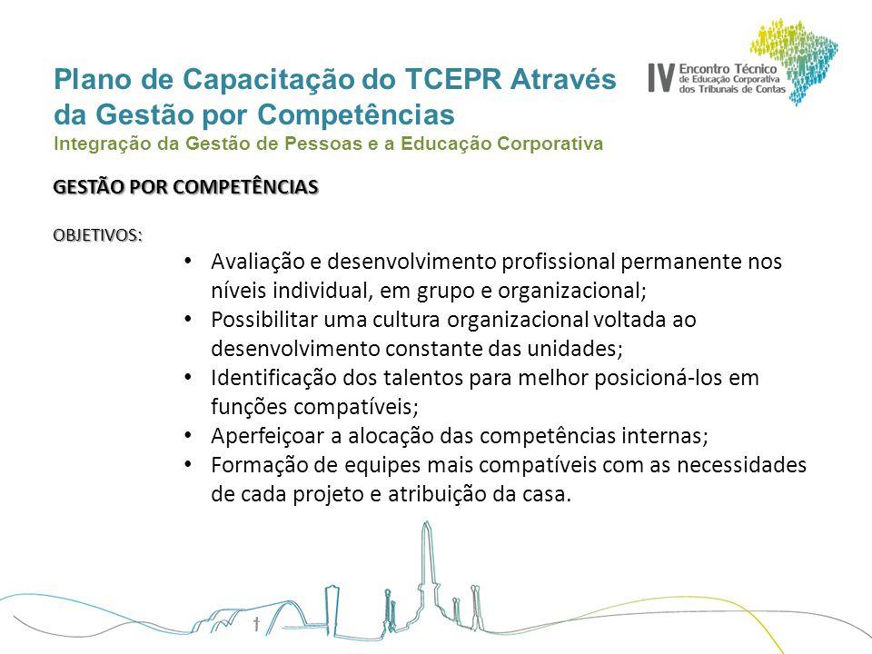 Plano de Capacitação do TCEPR Através da Gestão por Competências Integração da Gestão de Pessoas e a Educação Corporativa CRONOLOGIA DAS AÇÕES DIVULGAÇÃO DO PROJETO E SENSIBILIZAÇÃO DOS SERVIDORES DESCRIÇÃO DAS FUNÇÕES E MAPEAMENTO DAS COMPETÊNCIAS TÉCNICAS MAPEAMENTO DAS COMPETÊNCIAS COMPORTAMENTAIS DA ORGANIZAÇÃO AVALIAÇÃO TÉCNICA DOS SERVIDORES AVALIAÇÃO COMPORTAMENTAL DOS SERVIDORES ACOMPANHAMENTO GESTOR + GESTÃO DE PESSOAS + SERVIDOR PLANO DE CAPACITAÇÃO DOS SERVIDORES FEEDBACK ENTRE LÍDER E LIDERADO