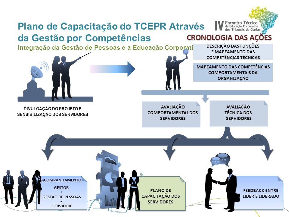 Plano de Capacitação do TCEPR Através da Gestão por Competências Integração da Gestão de Pessoas e a Educação Corporativa FASES DO PROCESSO 1ª FASE - DGP - GESTÃO POR COMPETÊNCIAS COMPETÊNCIAS TÉCNICAS COMPETÊNCIAS COMPORTAMENTAIS COMPETÊNCIAS ORGANIZACIONAIS 2ª FASE - EGP ORGANIZAR COMPETÊNCIAS 3ª FASE - EGP DEFINIR PROGRAMAS 4ª FASE - EGP PROPOSTA 5ª FASE - CG APROVAÇÃO DA PROPOSTA DIVULGAÇÃO ADEQUAÇÃO E EXECUÇÃO