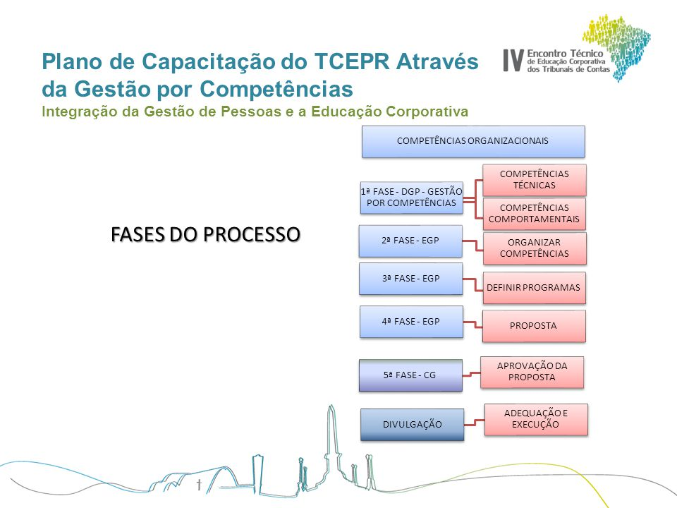 Plano de Capacitação do TCEPR Através da Gestão por Competências Integração da Gestão de Pessoas e a Educação Corporativa FLUXO NA ESCOLA 1 Definir critério juntamente com a Gestão de Pessoas (DGP) 2 Definir Competências que serão trabalhadas 3 Estabelecer programas e cronograma 4 Desenvolver as ações Avaliar e informar DGP