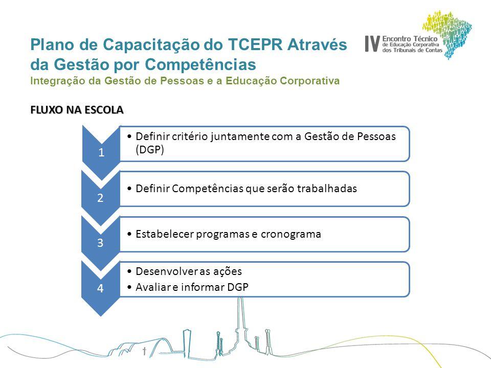 Plano de Capacitação do TCEPR Através da Gestão por Competências Integração da Gestão de Pessoas e a Educação Corporativa PROGRAMAS DE DESENVOLVIMENTO COORDENADOR TÉCNICO PARA CADA PROGRAMA GERAL TÉCNICAJURÍDICOAUDITORIALIDERANÇA NOVOS SERVIDORES GESTÃO DO CONHECIMENTO