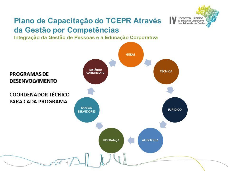 Plano de Capacitação do TCEPR Através da Gestão por Competências Integração da Gestão de Pessoas e a Educação Corporativa TEMAS LIDERANÇA E GESTÃO DE PESSOAS TÉCNICAS DE NEGOCIAÇÃO MÍDIA TRAINING ( técnicas de apresentação) GESTÃO DE PROCESSOS GESTÃO DE PROJETOS LIDERANÇA