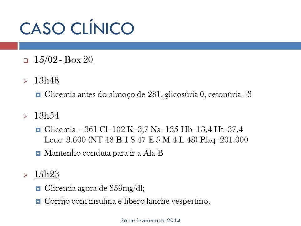 CASO CLÍNICO 26 de fevereiro de 2014 15/02 - Box 20 13h48 Glicemia antes do almoço de 281, glicosúria 0, cetonúria +3 13h54 Glicemia = 361 Cl=102 K=3,