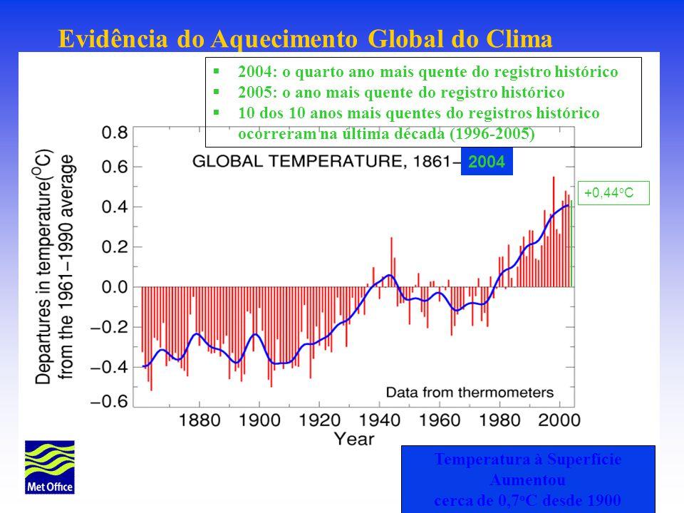 Evidência do Aquecimento Global do Clima 2004: o quarto ano mais quente do registro histórico 2005: o ano mais quente do registro histórico 10 dos 10 anos mais quentes do registros histórico ocorreram na última década (1996-2005) Temperatura à Superfície Aumentou cerca de 0,7 o C desde 1900 2004 +0,44 o C