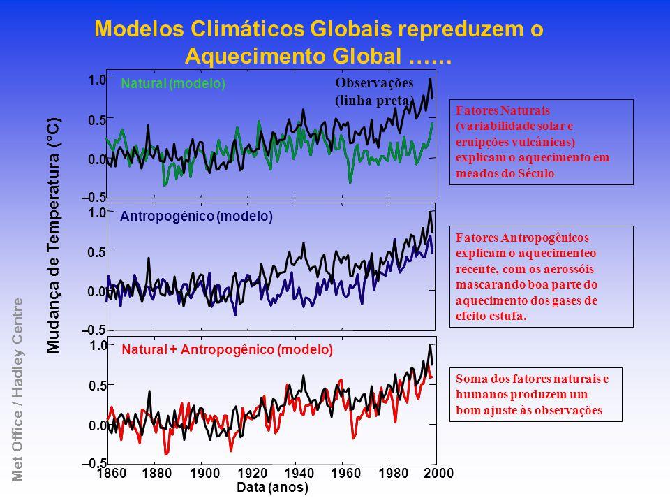 Natural (modelo) –0.5 0.0 0.5 1.0 Antropogênico (modelo) –0.5 0.0 0.5 1.0 Mudança de Temperatura (°C) Natural + Antropogênico (modelo) Data (anos) 18601880190019201940196019802000 –0.5 0.0 0.5 1.0 Modelos Climáticos Globais repreduzem o Aquecimento Global …… Met Office / Hadley Centre Fatores Naturais (variabilidade solar e eruipções vulcânicas) explicam o aquecimento em meados do Século Fatores Antropogênicos explicam o aquecimenteo recente, com os aerossóis mascarando boa parte do aquecimento dos gases de efeito estufa.
