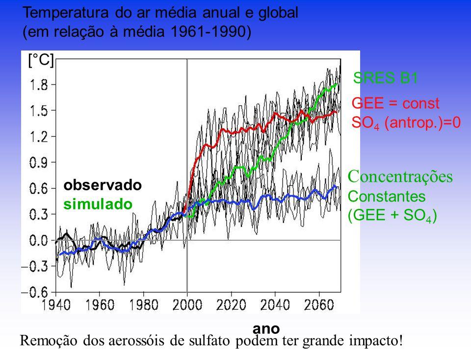 Temperatura do ar média anual e global (em relação à média 1961-1990) [°C] SRES B1 GEE = const SO 4 (antrop.)=0 Concentrações Constantes (GEE + SO 4 ) ano observado simulado Remoção dos aerossóis de sulfato podem ter grande impacto!