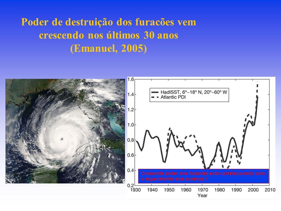 Poder de destruição dos furacões vem crescendo nos últimos 30 anos (Emanuel, 2005) Crescente poder dos furacões está correlacionado com o aquecimento