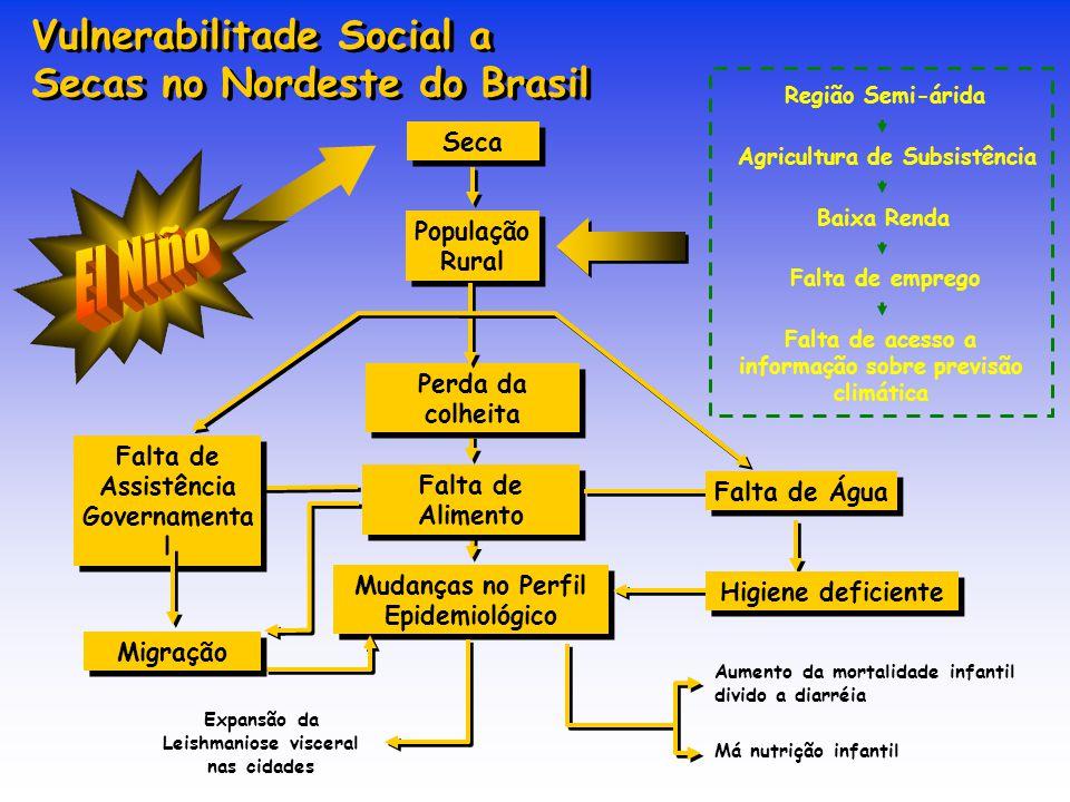 Vulnerabilitade Social a Secas no Nordeste do Brasil Região Semi-árida Agricultura de Subsistência Baixa Renda Falta de emprego Falta de acesso a info