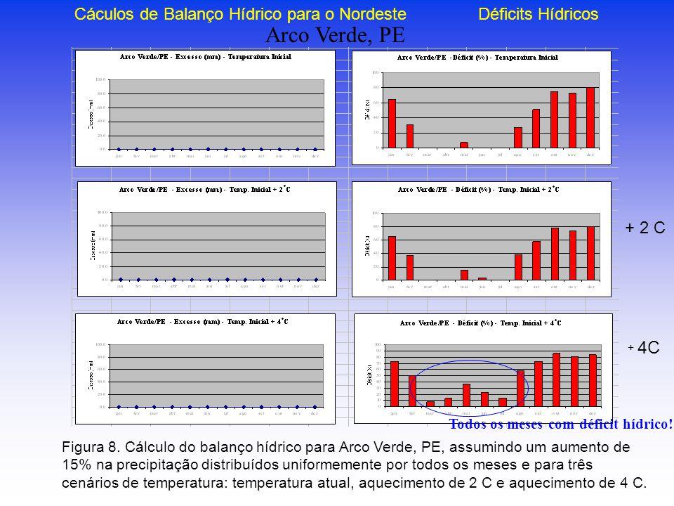 Figura 8. Cálculo do balanço hídrico para Arco Verde, PE, assumindo um aumento de 15% na precipitação distribuídos uniformemente por todos os meses e