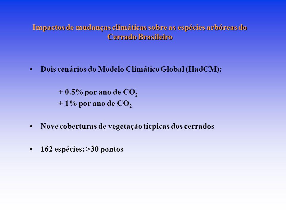Impactos de mudanças climáticas sobre as espécies arbóreas do Cerrado Brasileiro Dois cenários do Modelo Climático Global (HadCM): + 0.5% por ano de CO 2 + 1% por ano de CO 2 Nove coberturas de vegetação tícpicas dos cerrados 162 espécies: >30 pontos