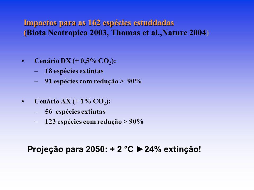 Impactos para as 162 espécies estuddadas ( Impactos para as 162 espécies estuddadas (Biota Neotropica 2003, Thomas et al.,Nature 2004) Cenário DX (+ 0,5% CO 2 ): –18 espécies extintas –91 espécies com redução > 90% Cenário AX (+ 1% CO 2 ): –56 espécies extintas –123 espécies com redução > 90% Projeção para 2050: + 2 °C 24% extinção!