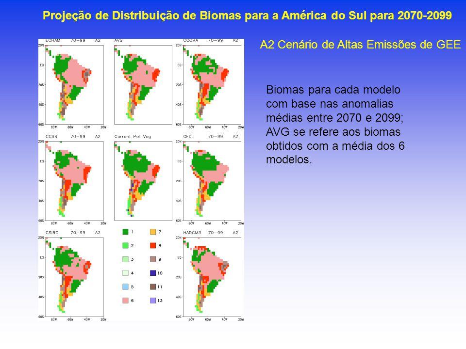 Biomas para cada modelo com base nas anomalias médias entre 2070 e 2099; AVG se refere aos biomas obtidos com a média dos 6 modelos. Projeção de Distr