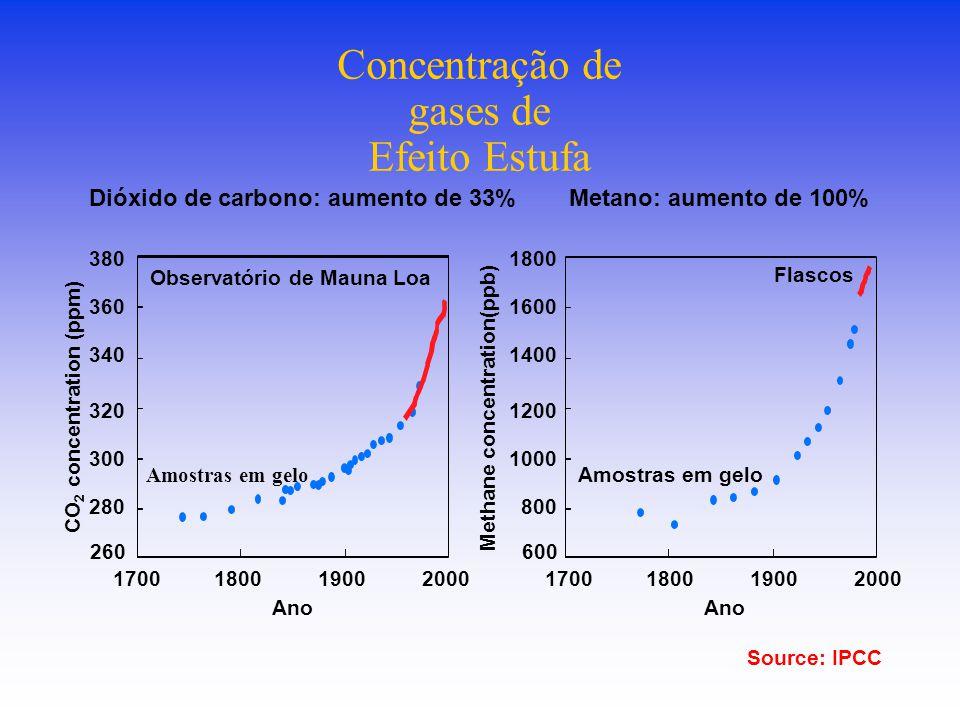 Concentração de gases de Efeito Estufa Dióxido de carbono: aumento de 33% Metano: aumento de 100% Observatório de Mauna Loa Amostras em gelo Flascos 1700180019002000 Ano 1700180019002000 Ano 260 280 300 320 340 360 380 600 800 1000 1200 1400 1600 1800 CO 2 concentration (ppm) Methane concentration(ppb) Source: IPCC