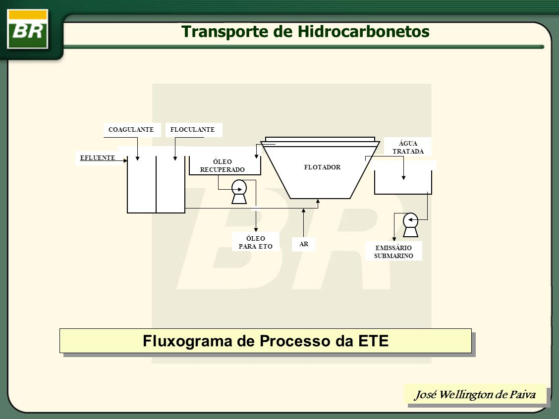 Transporte de Hidrocarbonetos José Wellington de Paiva ÓLEO TÉRMICO ÓLEO + ÁGUA ÁGUA PARA TRATAMENTO ÓLEO TRATADO ÓLEO ÁGUA TRATADOR Fluxograma de Processo da ETO