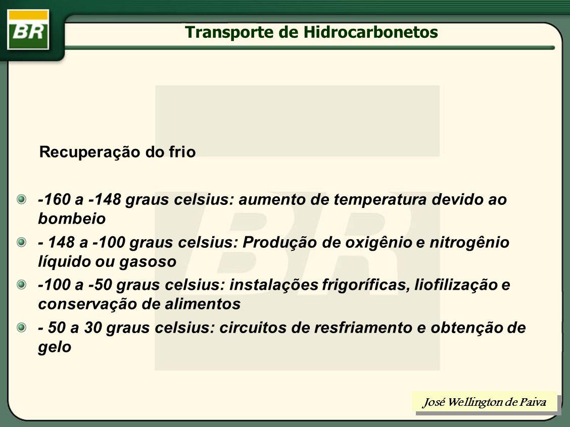 Transporte de Hidrocarbonetos José Wellington de Paiva