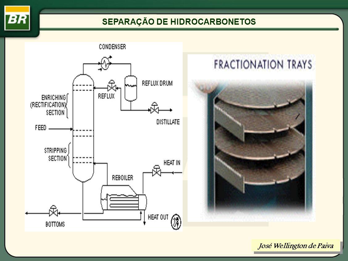 SEPARAÇÃO DE HIDROCARBONETOS PRINCÍPIO DA DESTILAÇÃO : EXISTÊNCIA DE DUAS FASES LÍQUIDA E VAPOR José Wellington de Paiva