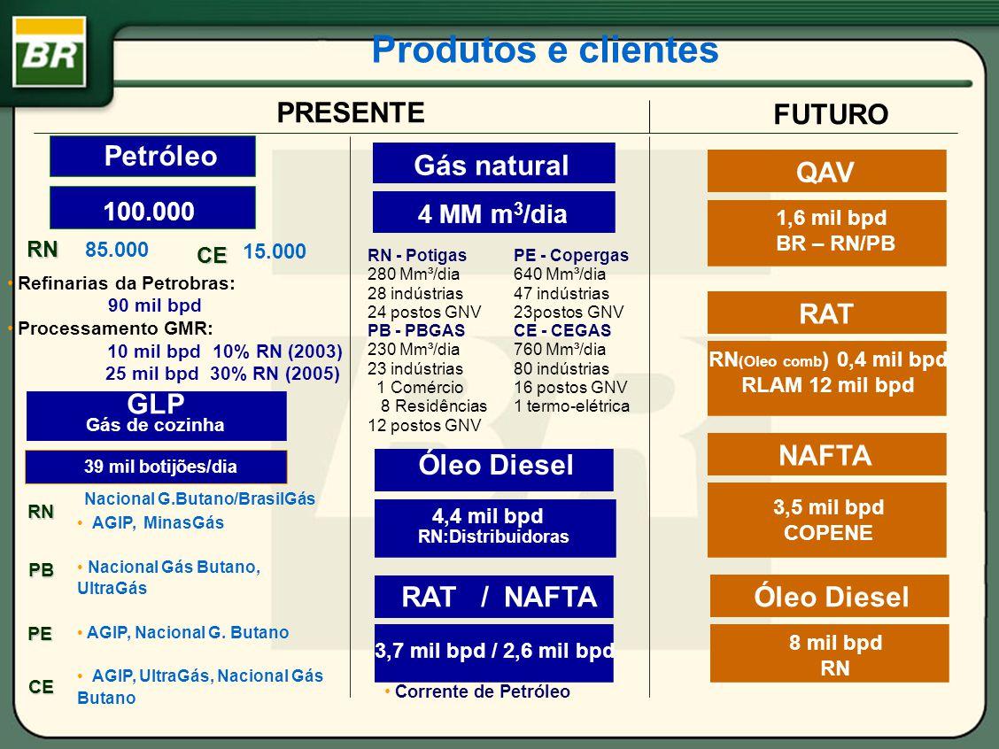 UPGN-I UPGN-II Estação de Compressores de Ubarana Unidade de Diesel Unidade de QAV óleo Òleo refinária Tratamento óleo Tratamento óleo Tratamento água (Gasfor) O Pólo Industrial de Guamaré