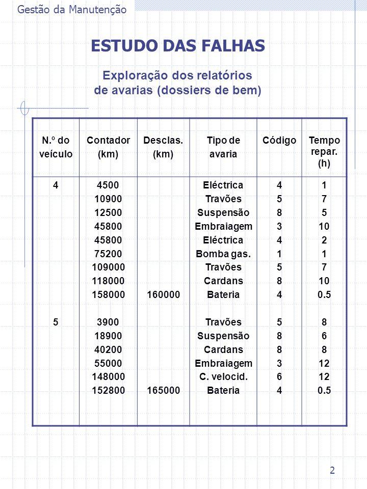 2 Gestão da Manutenção ESTUDO DAS FALHAS Exploração dos relatórios de avarias (dossiers de bem) N.º do veículo Contador (km) Desclas. (km) Tipo de ava