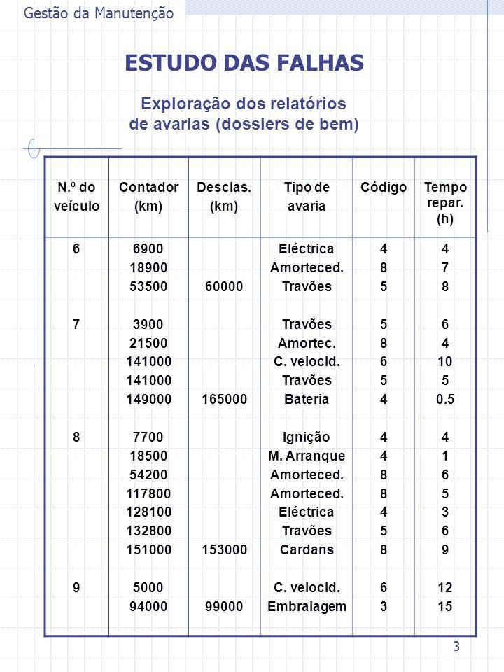 3 Gestão da Manutenção ESTUDO DAS FALHAS Exploração dos relatórios de avarias (dossiers de bem) N.º do veículo Contador (km) Desclas. (km) Tipo de ava