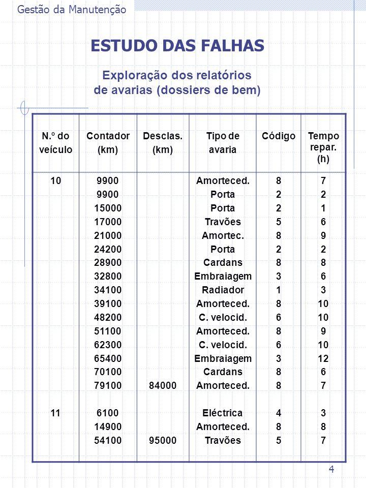 4 Gestão da Manutenção ESTUDO DAS FALHAS Exploração dos relatórios de avarias (dossiers de bem) N.º do veículo Contador (km) Desclas. (km) Tipo de ava