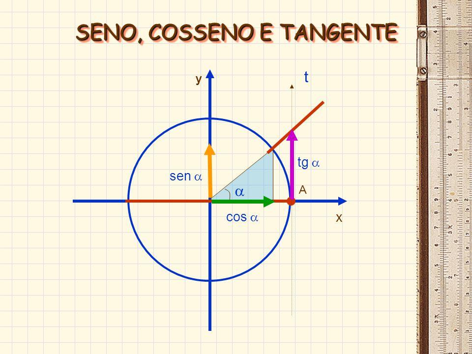 O x A y B B marcada numa reta paralela ao eixo y varia de – até - tg sinal da tangente: marcada numa reta paralela ao eixo y varia de – até - tg sinal da tangente:TANGENTETANGENTE