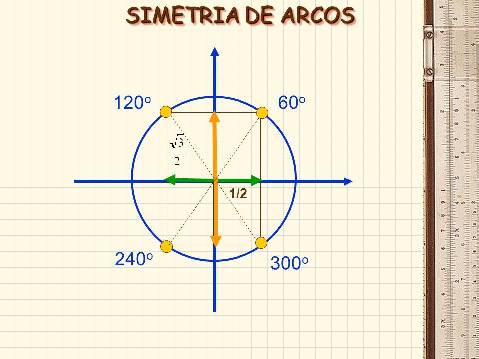 45 o 135 o 225 o 315 o SIMETRIA DE ARCOS