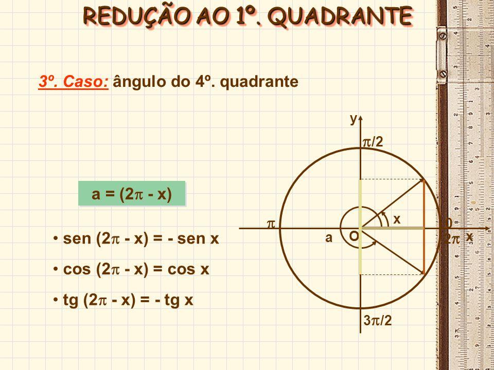sen ( + x) = - sen x a = ( + x) O x y /2 0 x a 3 /2 2 cos ( + x) = - cos x tg ( + x) = tg x 2º.