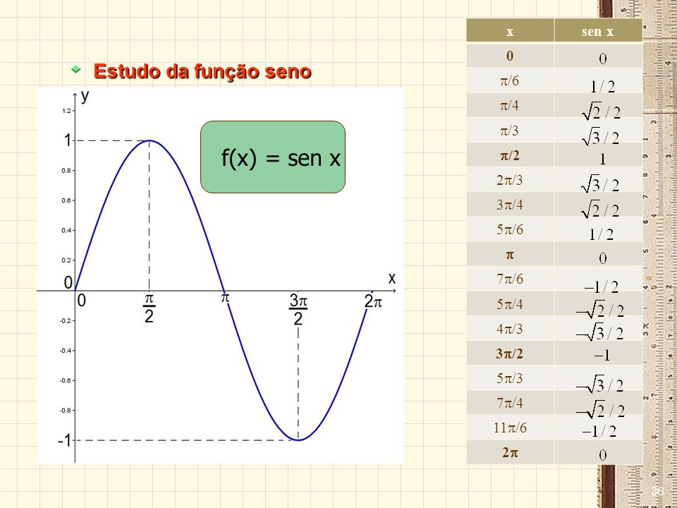 2 qp.cos 2 qp 2sensenqsenp a) -+ =+ 2 qp.cos 2 q-p 2sensenq-senp b) + = 2 qp.cos 2 qp 2coscosqcosp c) -+ =+ 2 qp.sen 2 qp 2sencosqcosp d) -+ -=- TRANSFORMAÇÃO DE SOMA EM PRODUTO