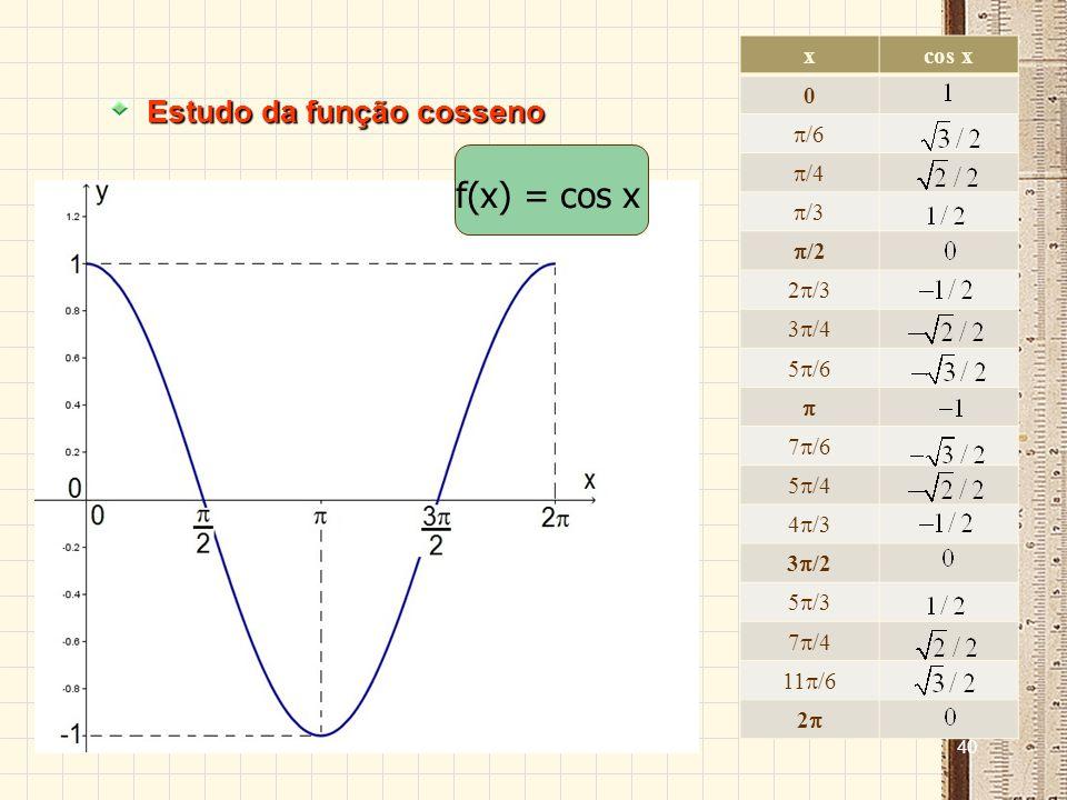 39 Estudo da função seno Sinal: A função é positiva para valores do 1º e 2º quadrantes e negativa para valores do 3º e 4º quadrantes.