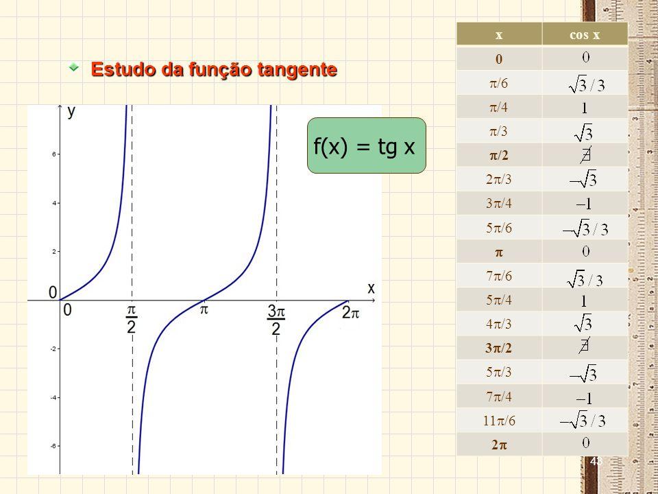 42 Estudo da função cosseno Sinal: A função é positiva para valores do 1º e 4º quadrantes e negativa para valores do 2º e 3º quadrantes.