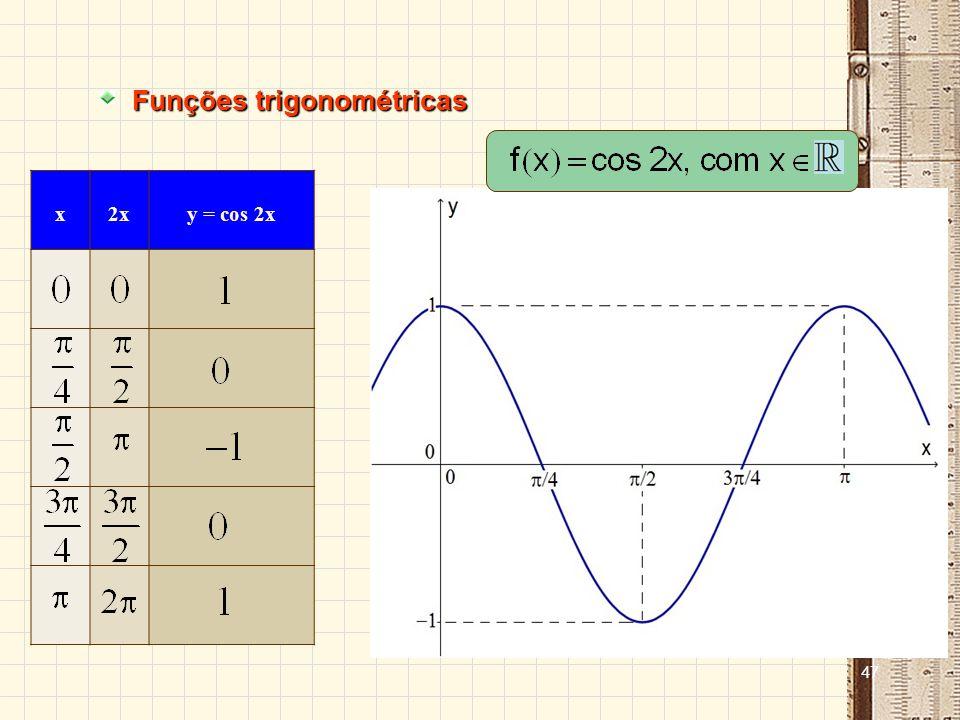 46 Funções trigonométricas xsen xy = 2 + sen x