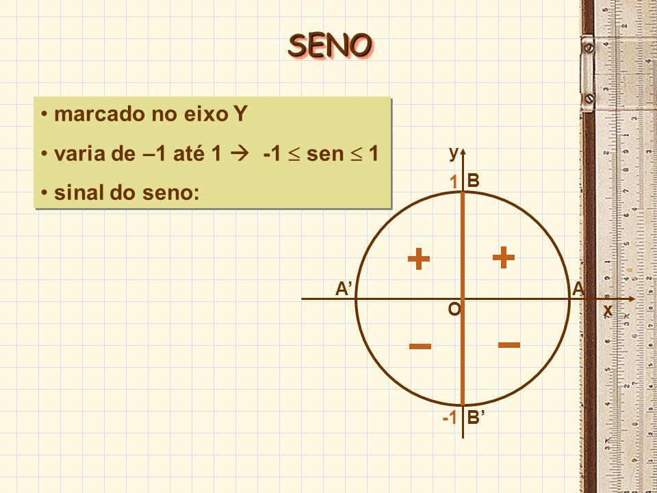 marcado no eixo Y varia de –1 até 1 -1 sen 1 sinal do seno: marcado no eixo Y varia de –1 até 1 -1 sen 1 sinal do seno: O x A y B B 1 SENOSENO