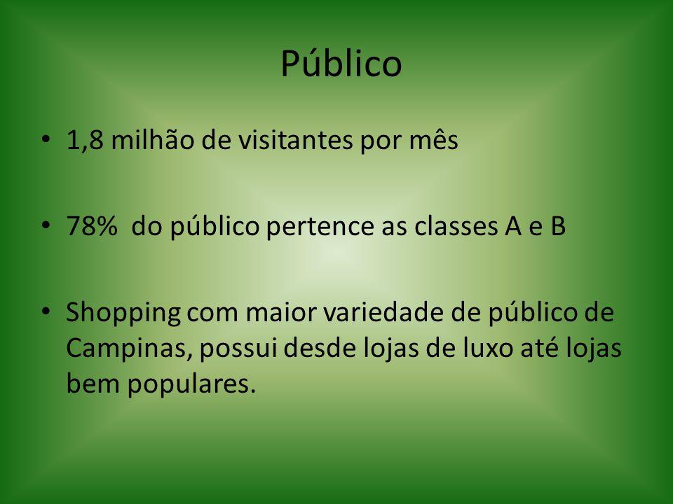 Público 1,8 milhão de visitantes por mês 78% do público pertence as classes A e B Shopping com maior variedade de público de Campinas, possui desde lo