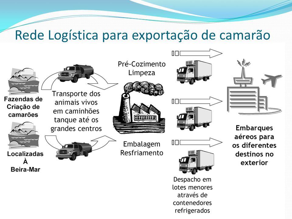 Rede Logística para exportação de camarão