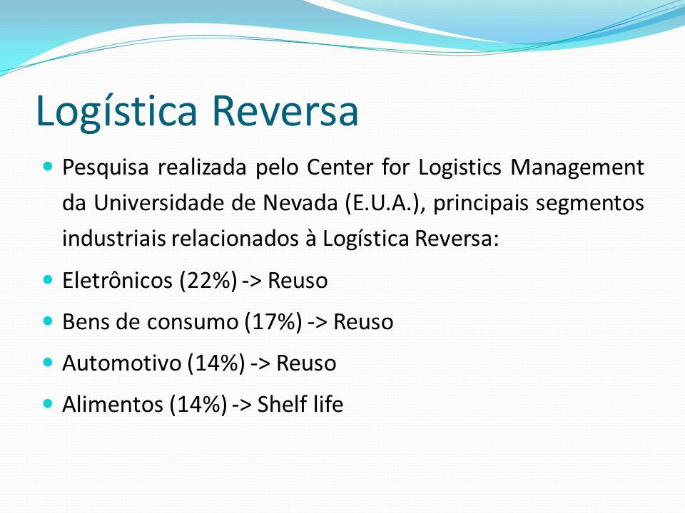 Logística Reversa Pesquisa realizada pelo Center for Logistics Management da Universidade de Nevada (E.U.A.), principais segmentos industriais relacionados à Logística Reversa: Eletrônicos (22%) -> Reuso Bens de consumo (17%) -> Reuso Automotivo (14%) -> Reuso Alimentos (14%) -> Shelf life