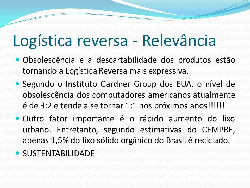Logística reversa - Relevância Obsolescência e a descartabilidade dos produtos estão tornando a Logística Reversa mais expressiva.