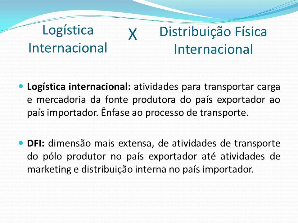 Logística Internacional Logística internacional: atividades para transportar carga e mercadoria da fonte produtora do país exportador ao país importador.