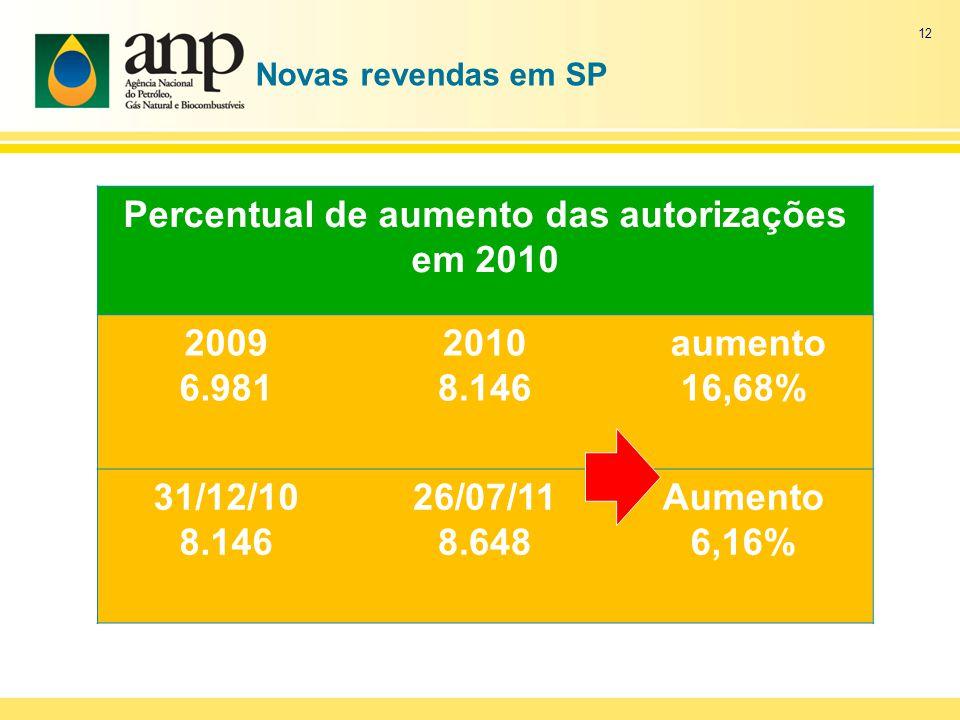 Novas revendas em SP Percentual de aumento das autorizações em 2010 2009 6.981 2010 8.146 aumento 16,68% 31/12/10 8.146 26/07/11 8.648 Aumento 6,16% 1