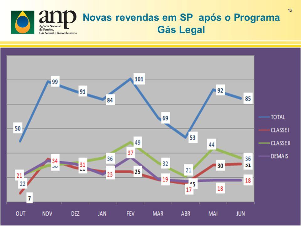 Novas revendas em SP após o Programa Gás Legal 13