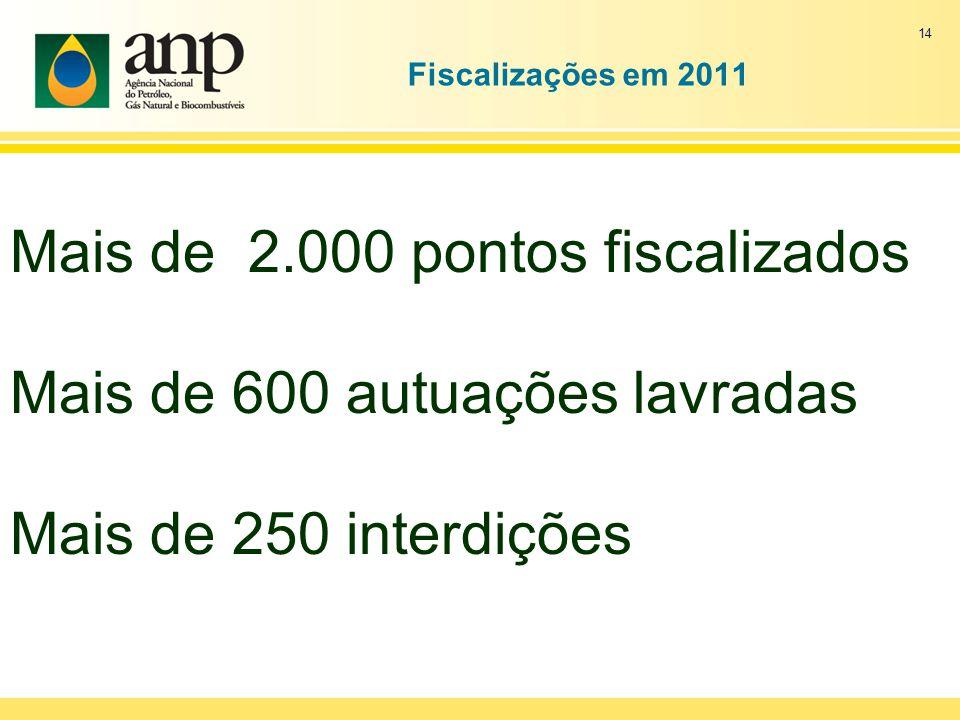 Fiscalizações em 2011 14 Mais de 2.000 pontos fiscalizados Mais de 600 autuações lavradas Mais de 250 interdições